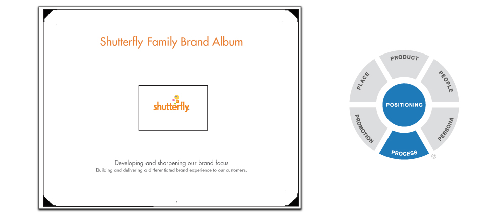 Shutterfly Brand System Guidelines